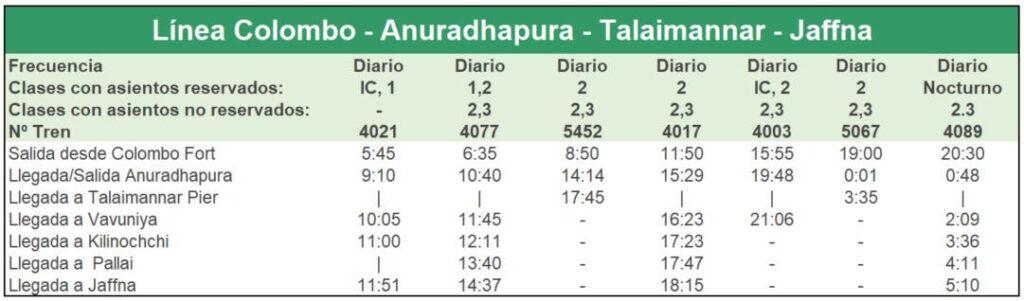 Tren Sri Lanka - Línea Colombo-Anuradhapura-Talaimannar-Jaffna (Ida)