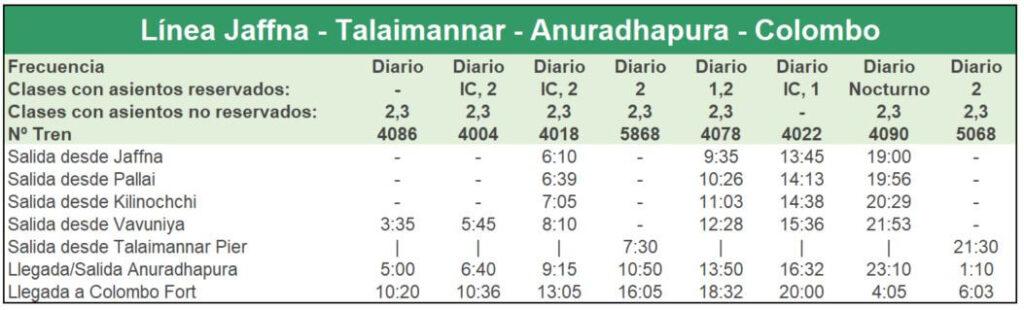 Tren Sri Lanka - Línea Colombo-Anuradhapura-Talaimannar-Jaffna (Vuelta)