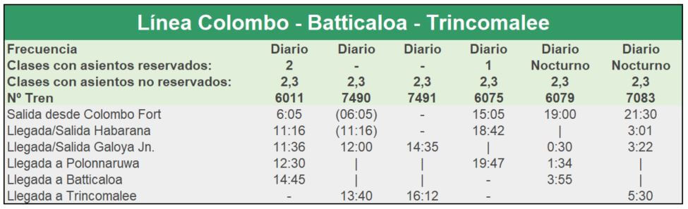Tren Sri Lanka - Línea Colombo-Batticaloa-Trincomalee (Ida)