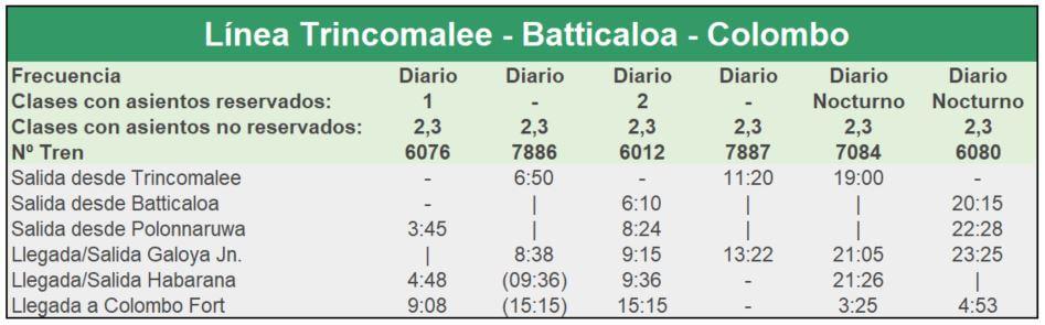 Tren Sri Lanka - Línea Colombo-Batticaloa-Trincomalee (Vuelta)