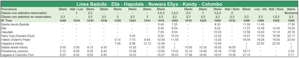 Tren Sri Lanka - Línea Colombo-Kandy-Nuwara Eliya-Haputale-Ella-Badulla (Vuelta)